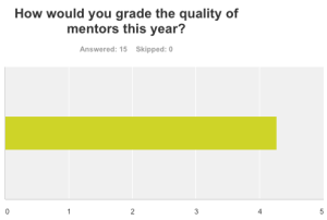 Quality of Mentors in East Africa